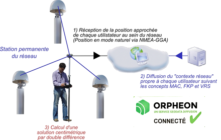 Le positionnement satellites GPS / GNSS