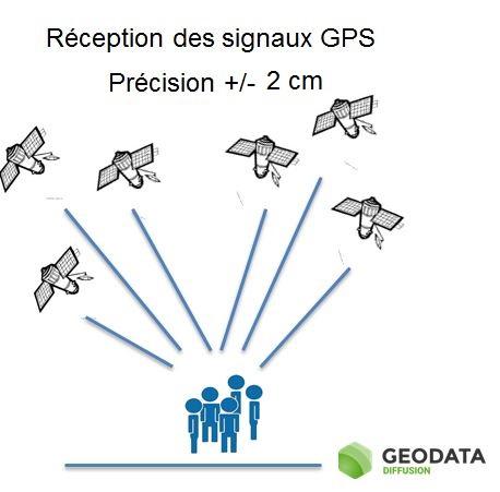 Le principe de la correction GPS RTK